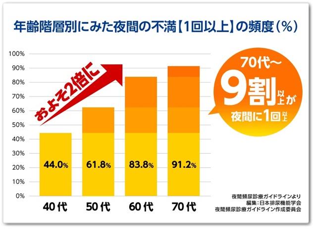 ニョーイレス 口コミ 効果 日本薬師堂 頻尿 ひんにょう トイレが近い 残尿感 サプリメント 最安値 通販 にょーいれす 尿意