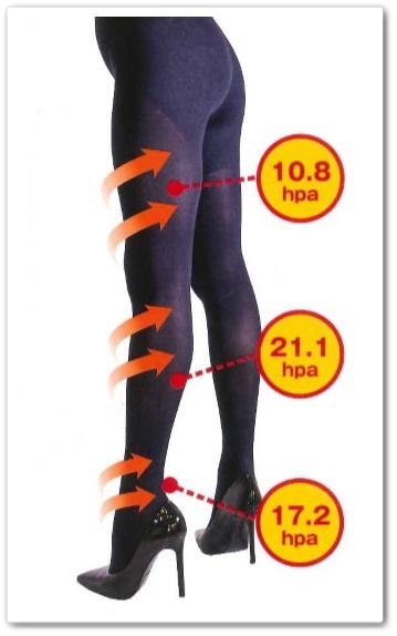 ララスリム 口コミ 着圧タイツ 足痩せ 効果なし 痩せない 加圧スパッツ lala slim ららすりむ 着圧構造
