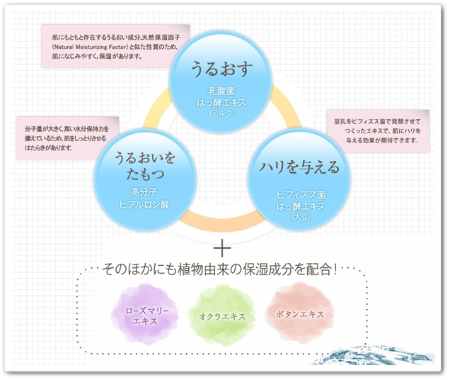 ヤクルト化粧水 ikitel イキテルローション口コミ 乳酸菌化粧品 40代 効果 成分